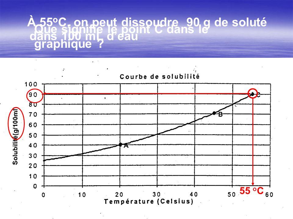 55 o C À 55 o C, on peut dissoudre90 g de soluté dans 100 mL deau Que signifie le point C dans le graphique ?