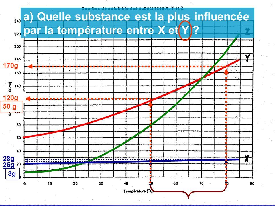 28g 25g 3g 170g 120g 50 g a) Quelle substance est la plus influencée par la température entre X et Y ?