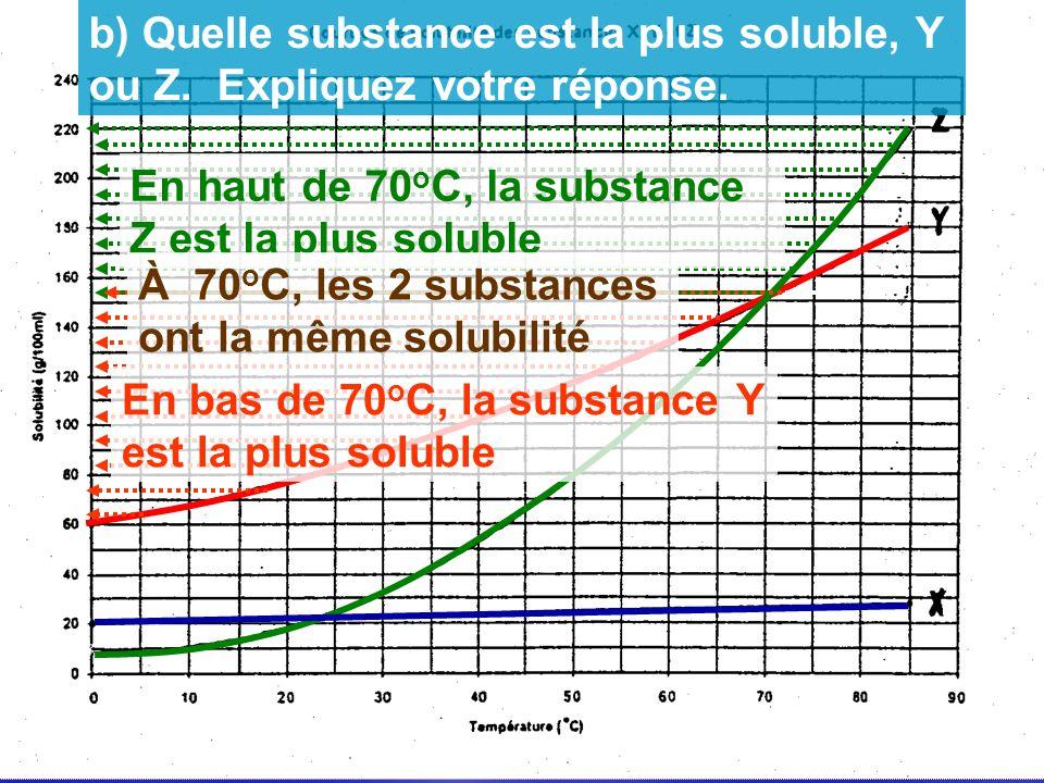 En haut de 70 o C, la substance Z est la plus soluble En bas de 70 o C, la substance Y est la plus soluble À 70 o C, les 2 substances ont la même solu