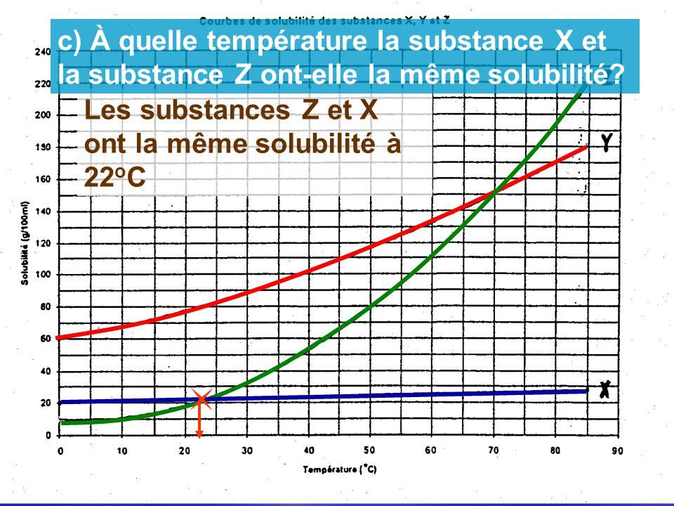 Les substances Z et X ont la même solubilité à 22 o C c) À quelle température la substance X et la substance Z ont-elle la même solubilité?
