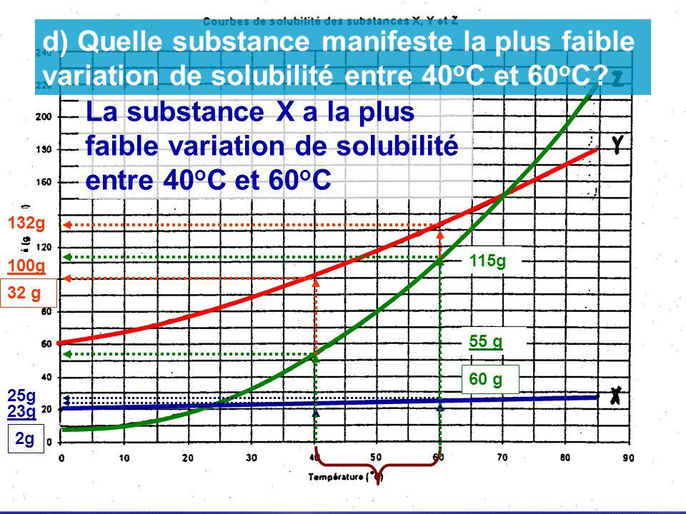 25g 23g 2g 132g 100g 32 g 115g 55 g 60 g La substance X a la plus faible variation de solubilité entre 40 o C et 60 o C d) Quelle substance manifeste
