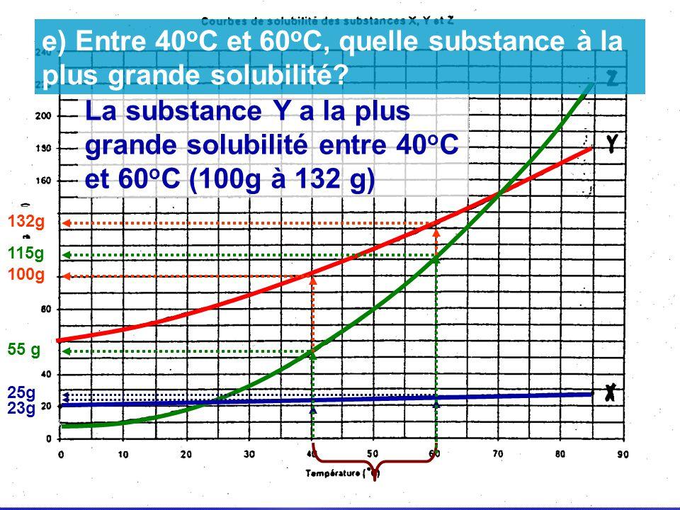 25g 23g 132g 100g 115g 55 g La substance Y a la plus grande solubilité entre 40 o C et 60 o C (100g à 132 g) e) Entre 40 o C et 60 o C, quelle substan