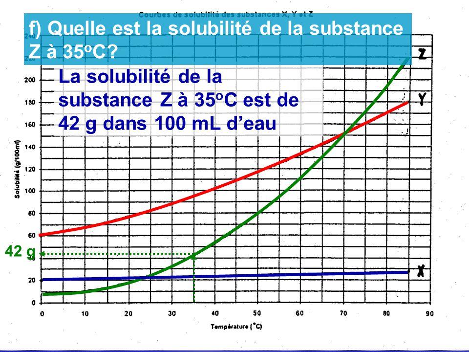 La solubilité de la substance Z à 35 o C est de 42 g dans 100 mL deau f) Quelle est la solubilité de la substance Z à 35 o C? 42 g
