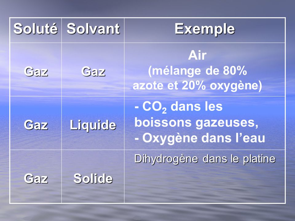 SolutéSolvantExemple LiquideGaz LiquideLiquide LiquideSolide Amalgame dentaire (alliage de mercure et autre métaux) Vodka (40% alcool, 60 % eau Humidité de lair