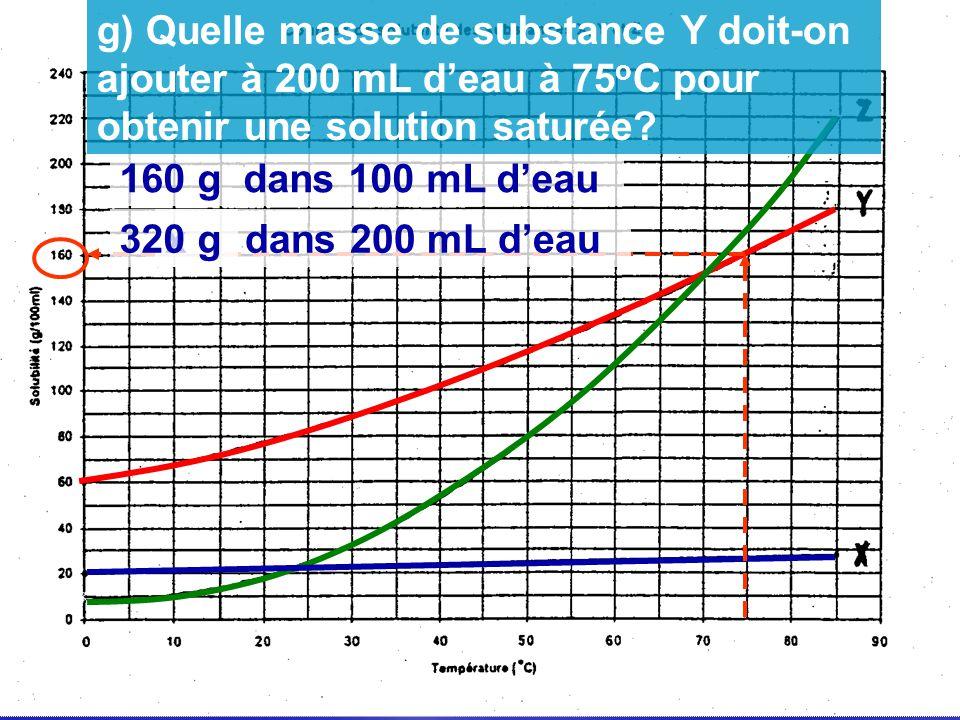 160 g dans 100 mL deau x g dans 200 mL deau320 g g) Quelle masse de substance Y doit-on ajouter à 200 mL deau à 75 o C pour obtenir une solution satur