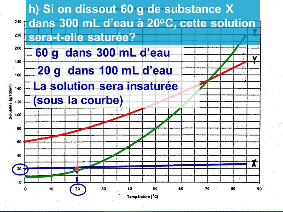 60 g dans 300 mL deau x g dans 100 mL deau20 g La solution sera insaturée (sous la courbe) h) Si on dissout 60 g de substance X dans 300 mL deau à 20