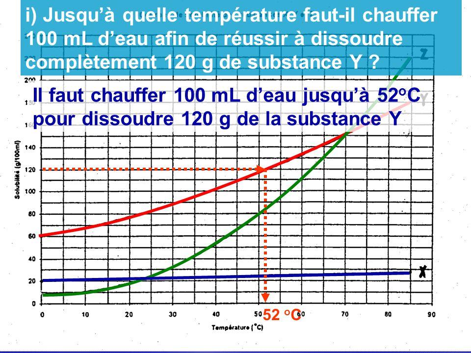 52 o C Il faut chauffer 100 mL deau jusquà 52 o C pour dissoudre 120 g de la substance Y i) Jusquà quelle température faut-il chauffer 100 mL deau afi