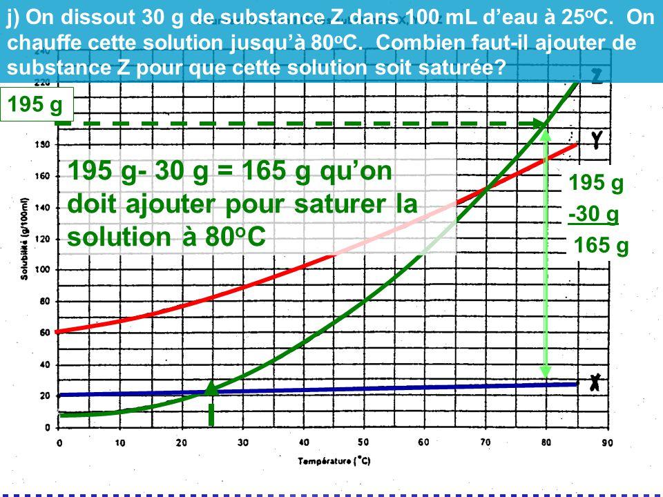 195 g 195 g- 30 g = 165 g quon doit ajouter pour saturer la solution à 80 o C 195 g -30 g 165 g j) On dissout 30 g de substance Z dans 100 mL deau à 2