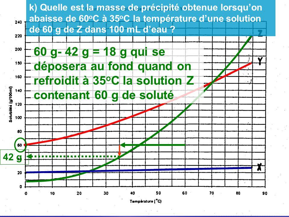 42 g 60 g- 42 g = 18 g qui se déposera au fond quand on refroidit à 35 o C la solution Z contenant 60 g de soluté k) Quelle est la masse de précipité