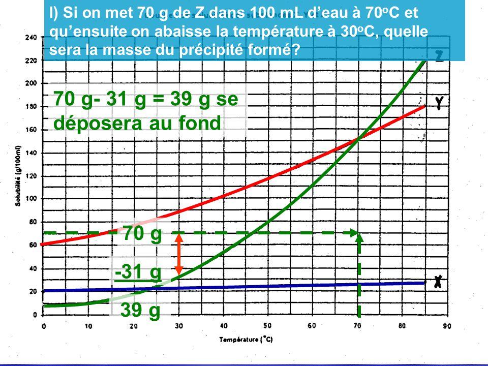 70 g -31 g 39 g 70 g- 31 g = 39 g se déposera au fond l) Si on met 70 g de Z dans 100 mL deau à 70 o C et quensuite on abaisse la température à 30 o C