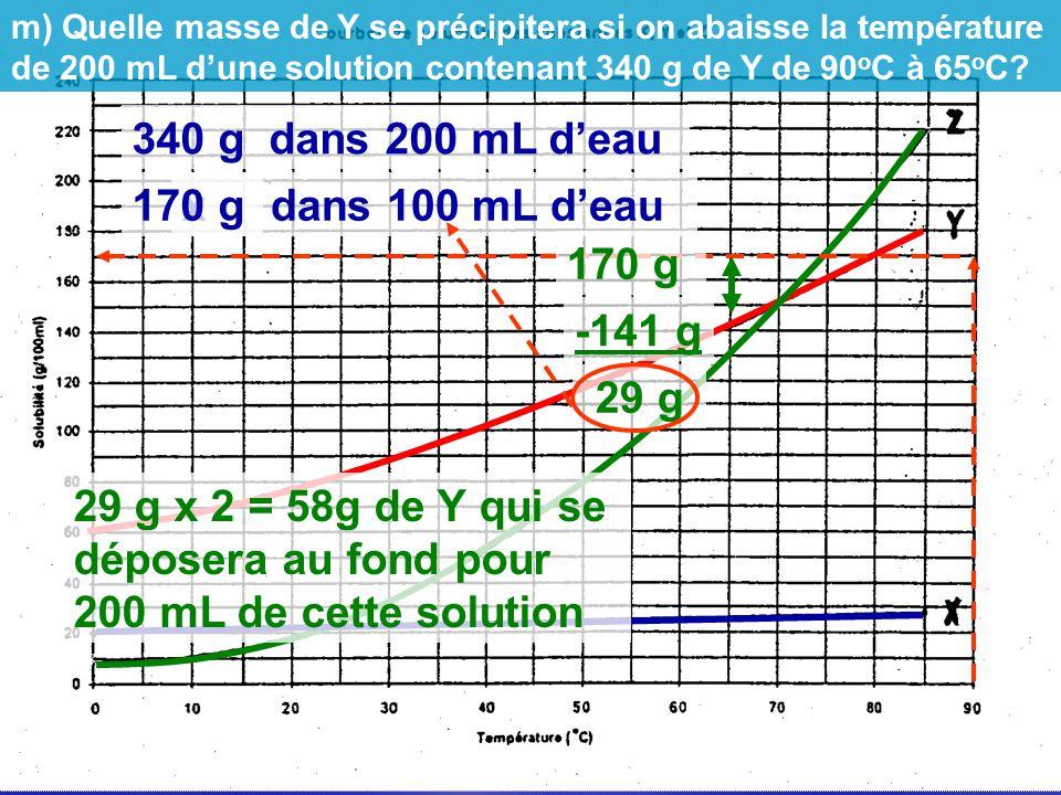 340 g dans 200 mL deau x g dans 100 mL deau170 g -141 g 29 g 29 g x 2 = 58g de Y qui se déposera au fond pour 200 mL de cette solution m) Quelle masse