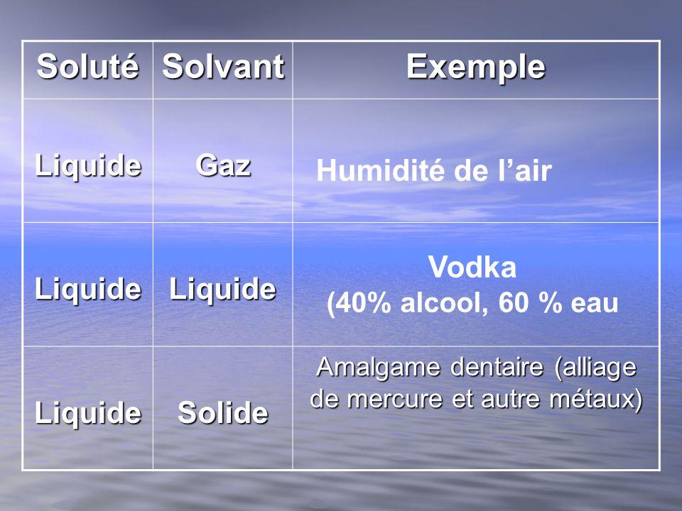 SolutéSolvantExemple LiquideGaz LiquideLiquide LiquideSolide Amalgame dentaire (alliage de mercure et autre métaux) Vodka (40% alcool, 60 % eau Humidi