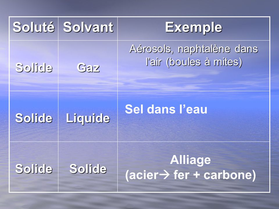 Correction 1.Soluté et solvant 2.Solide Alliage liquide boisson gazeuse gazeuse de lair 3.
