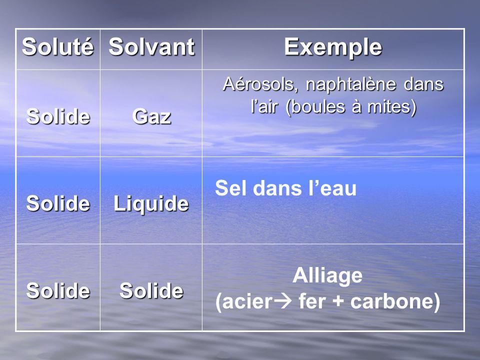 25g 23g 132g 100g 115g 55 g La substance Y a la plus grande solubilité entre 40 o C et 60 o C (100g à 132 g) e) Entre 40 o C et 60 o C, quelle substance à la plus grande solubilité?