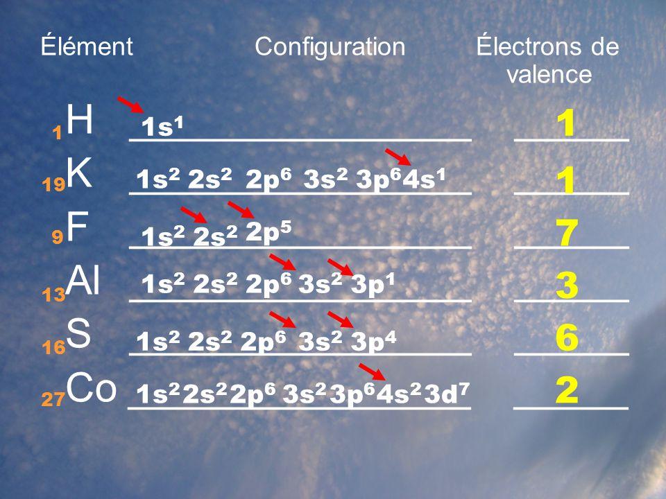 La notation de Lewis La notation de Lewis sert à représenter les électrons __________________ (électrons de _________).