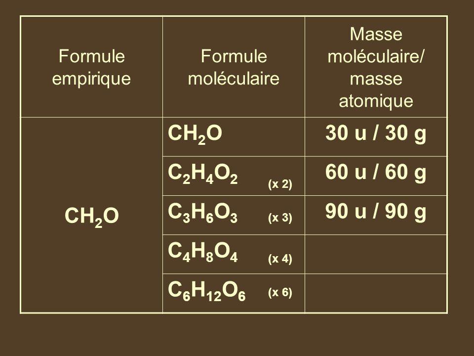 Formule empirique Formule moléculaire Masse moléculaire/ masse atomique CH 2 O 30 u / 30 g C2H4O2C2H4O2 60 u / 60 g C3H6O3C3H6O3 90 u / 90 g C4H8O4C4H