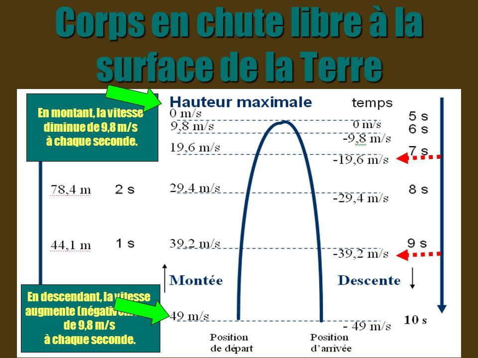 Corps en chute libre à la surface de la Terre En montant, la vitesse diminue de 9,8 m/s à chaque seconde. En descendant, la vitesse augmente (négative
