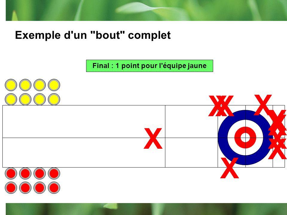 Explications… Une fois que les 2 équipes ont lancé toutes leurs pierres, on compte les points. Seules les pierres qui touchent à la cible bleu-blanc-r