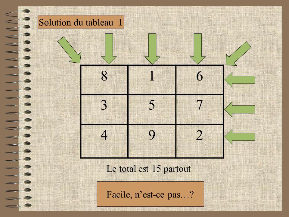 816 357 492 Solution du tableau 1 Le total est 15 partout Facile, nest-ce pas…?