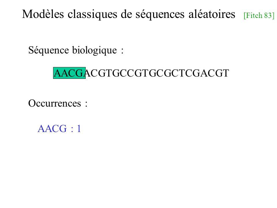 AACGACGTGCCGTGCGCTCGACGT Modèles classiques de séquences aléatoires [Fitch 83] AACG : 1 Séquence biologique : Occurrences :