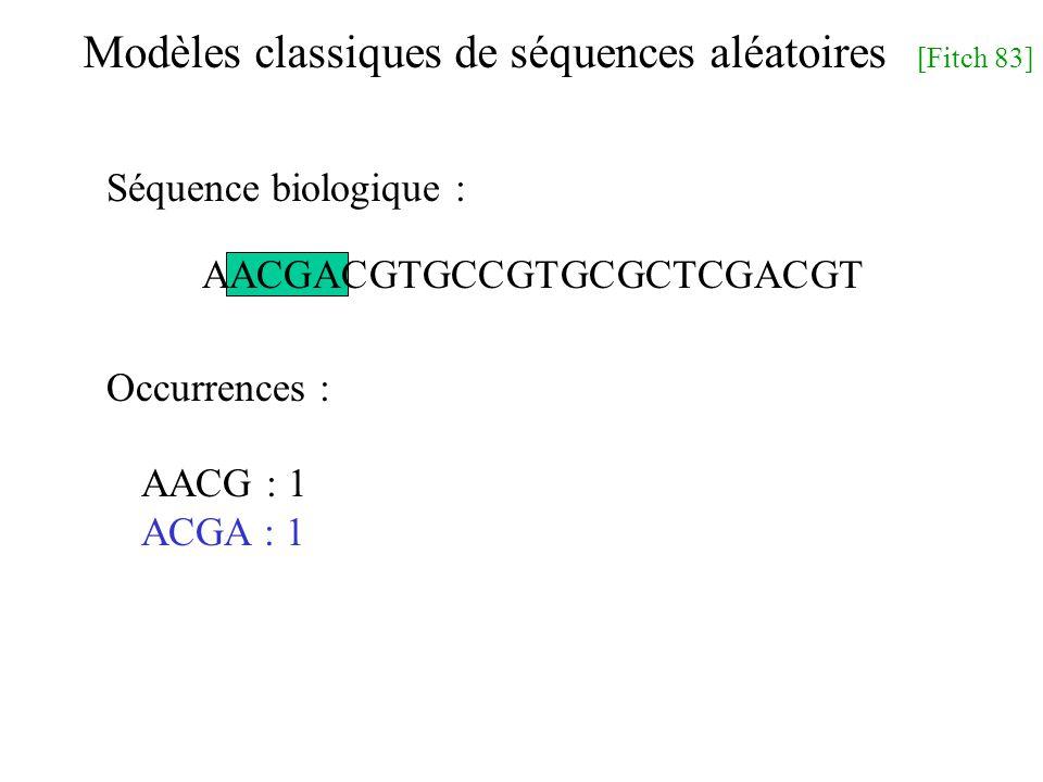Modèles classiques de séquences aléatoires [Fitch 83] AACGACGTGCCGTGCGCTCGACGT AACG : 1 ACGA : 1 Séquence biologique : Occurrences :