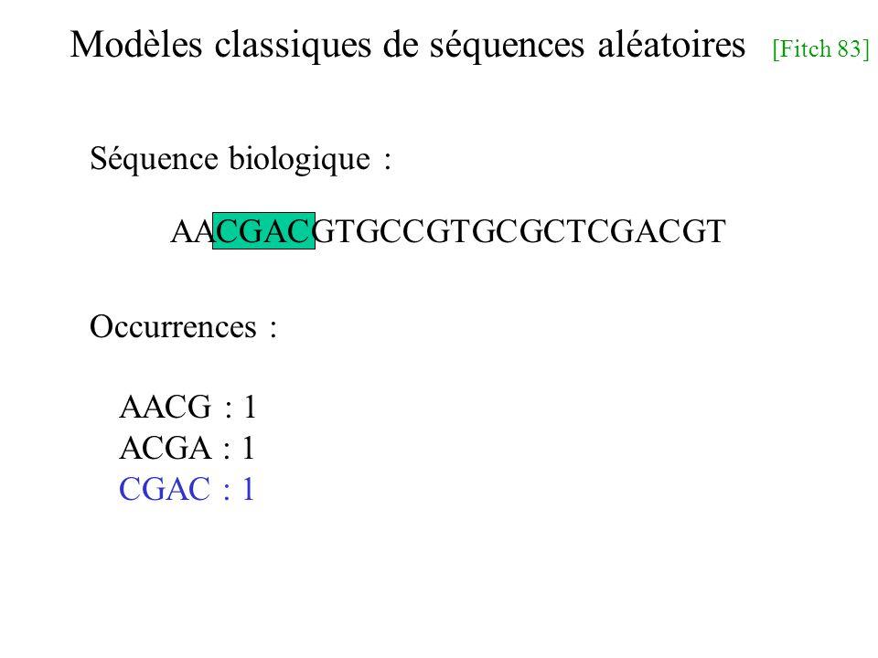 Modèles classiques de séquences aléatoires [Fitch 83] AACGACGTGCCGTGCGCTCGACGT AACG : 1 ACGA : 1 CGAC : 1 Séquence biologique : Occurrences :