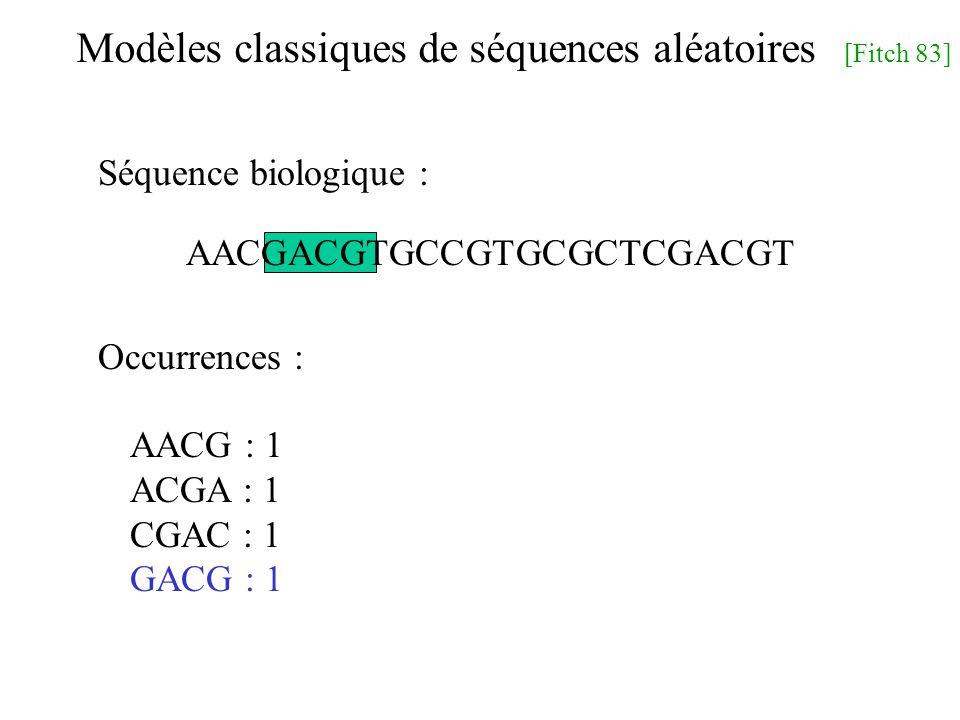 Modèles classiques de séquences aléatoires [Fitch 83] AACGACGTGCCGTGCGCTCGACGT AACG : 1 ACGA : 1 CGAC : 1 GACG : 1 Séquence biologique : Occurrences :