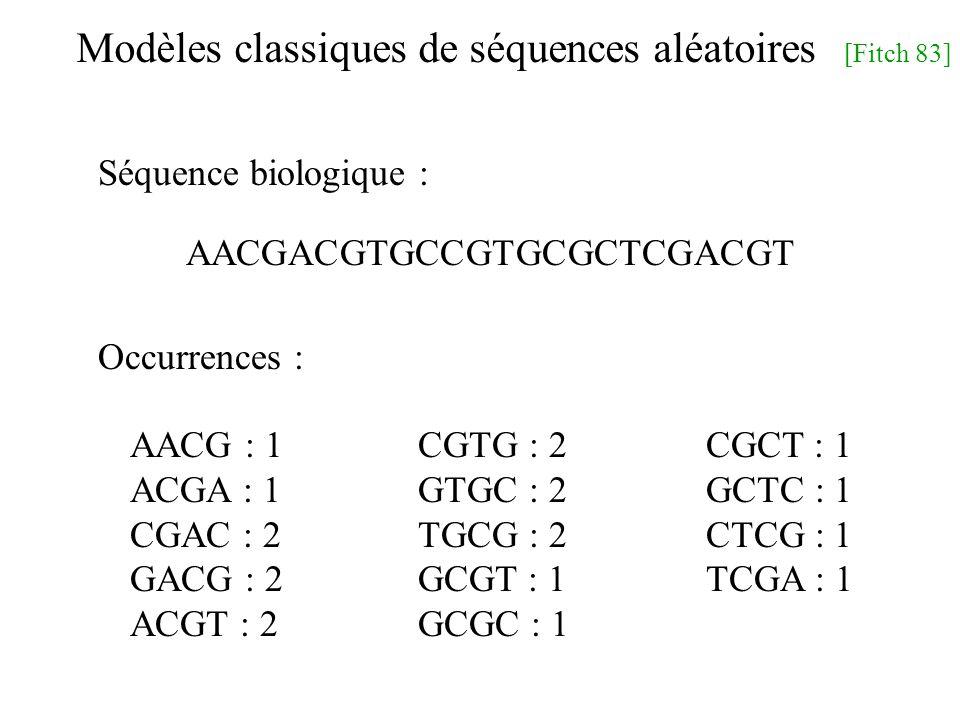 Modèles classiques de séquences aléatoires [Fitch 83] AACGACGTGCCGTGCGCTCGACGT AACG : 1CGTG : 2CGCT : 1 ACGA : 1GTGC : 2GCTC : 1 CGAC : 2TGCG : 2CTCG : 1 GACG : 2GCGT : 1TCGA : 1 ACGT : 2GCGC : 1 Séquence biologique : Occurrences :