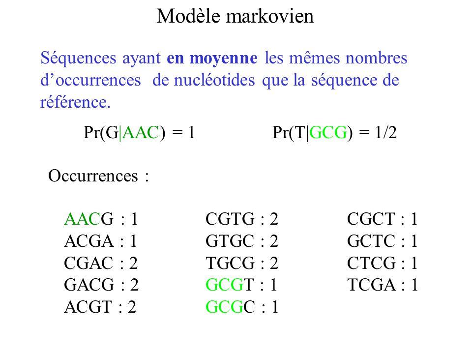 Modèle markovien AACG : 1CGTG : 2CGCT : 1 ACGA : 1GTGC : 2GCTC : 1 CGAC : 2TGCG : 2CTCG : 1 GACG : 2GCGT : 1TCGA : 1 ACGT : 2GCGC : 1 Occurrences : Séquences ayant en moyenne les mêmes nombres doccurrences de nucléotides que la séquence de référence.