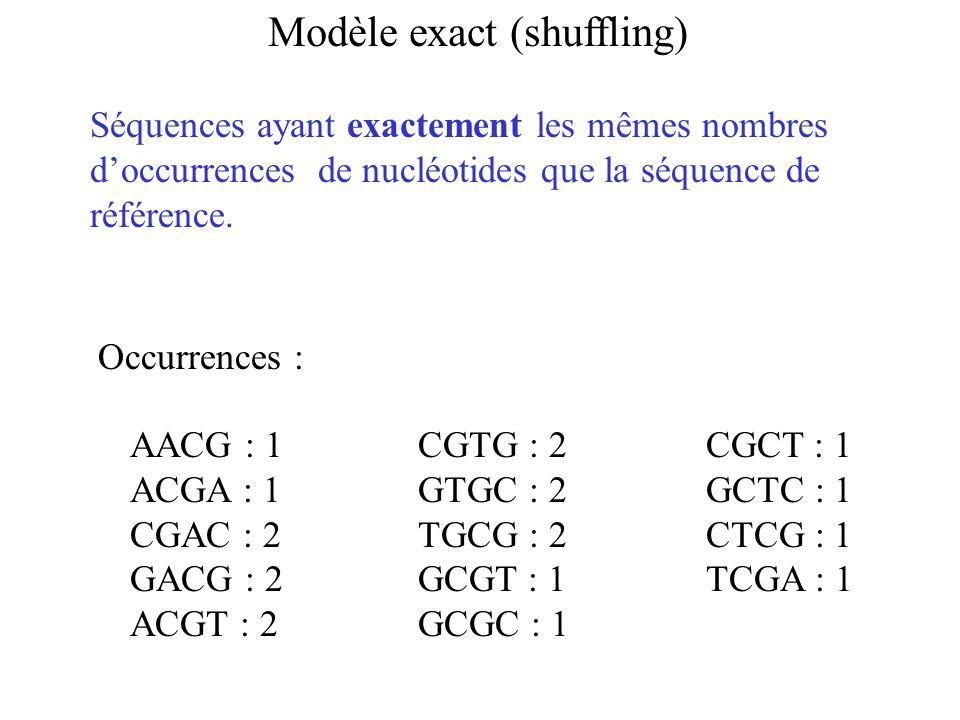 Modèle exact (shuffling) AACG : 1CGTG : 2CGCT : 1 ACGA : 1GTGC : 2GCTC : 1 CGAC : 2TGCG : 2CTCG : 1 GACG : 2GCGT : 1TCGA : 1 ACGT : 2GCGC : 1 Occurrences : Séquences ayant exactement les mêmes nombres doccurrences de nucléotides que la séquence de référence.