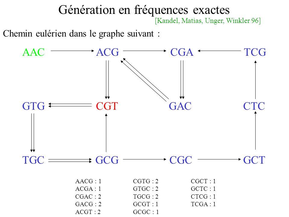 Génération en fréquences exactes AAC ACG CGA TCG GTG CGT GAC CTC TGC GCG CGC GCT AACG : 1CGTG : 2CGCT : 1 ACGA : 1GTGC : 2GCTC : 1 CGAC : 2TGCG : 2CTCG : 1 GACG : 2GCGT : 1TCGA : 1 ACGT : 2GCGC : 1 Chemin eulérien dans le graphe suivant : [Kandel, Matias, Unger, Winkler 96]