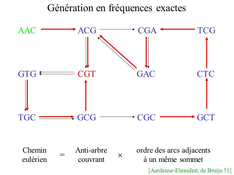 AAC ACG CGA TCG GTG CGT GAC CTC TGC GCG CGC GCT Génération en fréquences exactes Chemin eulérien Anti-arbre couvrant ordre des arcs adjacents à un même sommet = [Aardenne-Ehrenfest, de Bruijn 51]