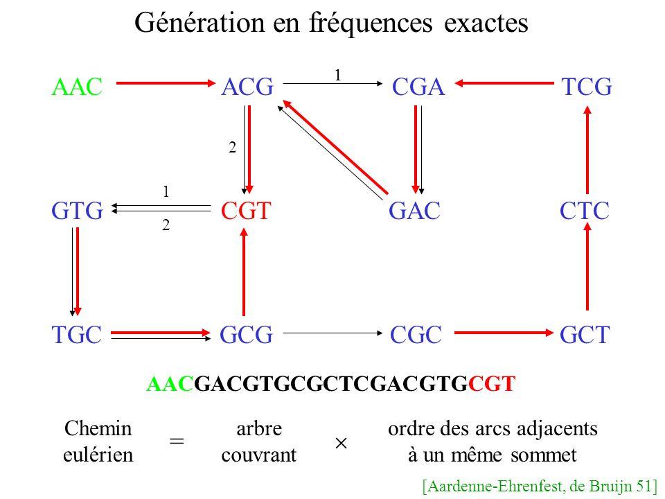 AAC ACG CGA TCG GTG CGT GAC CTC TGC GCG CGC GCT Génération en fréquences exactes Chemin eulérien arbre couvrant ordre des arcs adjacents à un même sommet = 1 2 1 1 2 AACGACGTGCGCTCGACGTGCGT [Aardenne-Ehrenfest, de Bruijn 51]