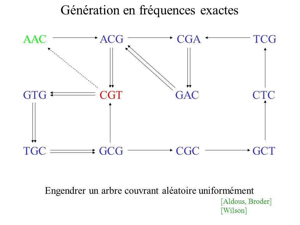 AAC ACG CGA TCG GTG CGT GAC CTC TGC GCG CGC GCT Génération en fréquences exactes Engendrer un arbre couvrant aléatoire uniformément [Aldous, Broder] [Wilson]