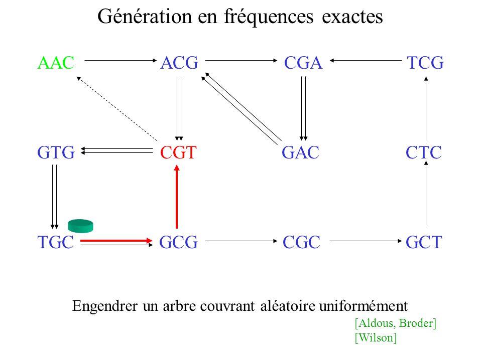 AAC ACG CGA TCG GTG CGT GAC CTC TGC GCG CGC GCT Génération en fréquences exactes [Aldous, Broder] [Wilson] Engendrer un arbre couvrant aléatoire uniformément