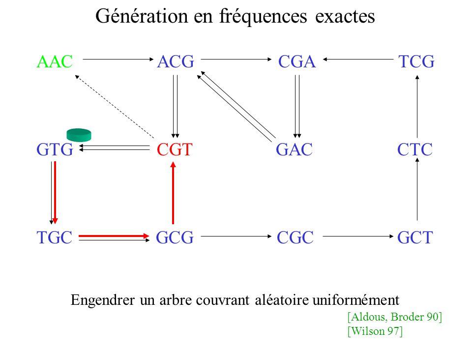 AAC ACG CGA TCG GTG CGT GAC CTC TGC GCG CGC GCT Génération en fréquences exactes [Aldous, Broder 90] [Wilson 97] Engendrer un arbre couvrant aléatoire uniformément