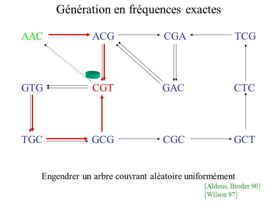 AAC ACG CGA TCG GTG CGT GAC CTC TGC GCG CGC GCT Génération en fréquences exactes Engendrer un arbre couvrant aléatoire uniformément [Aldous, Broder 90] [Wilson 97]