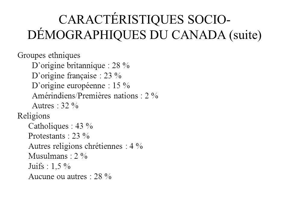 CARACTÉRISTIQUES SOCIO- DÉMOGRAPHIQUES DU CANADA (suite) Groupes ethniques Dorigine britannique : 28 % Dorigine française : 23 % Dorigine européenne :