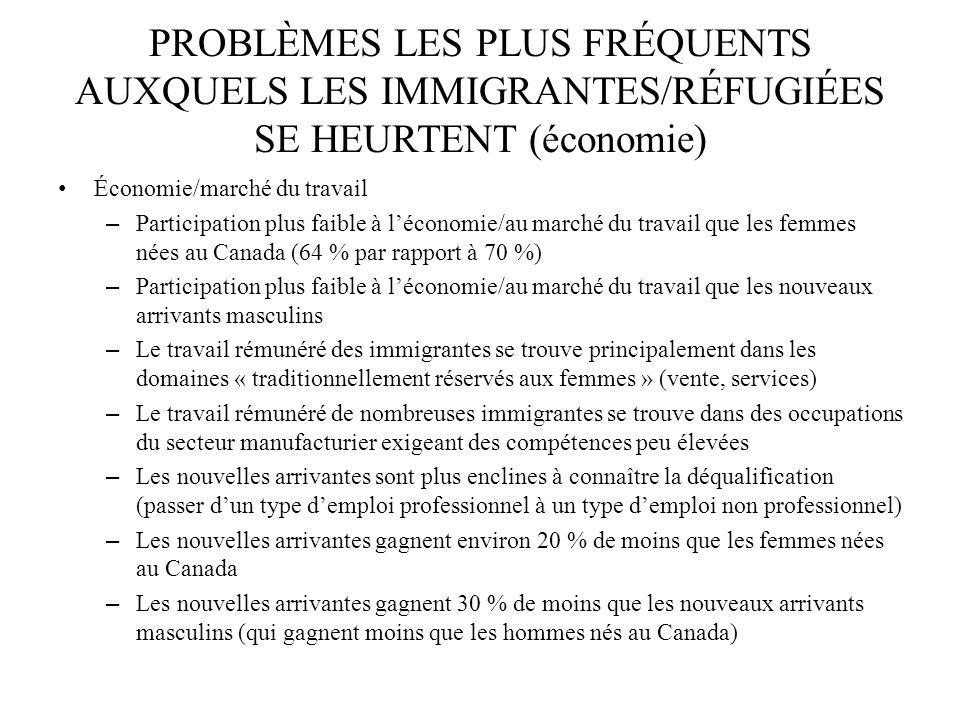 PROBLÈMES LES PLUS FRÉQUENTS AUXQUELS LES IMMIGRANTES/RÉFUGIÉES SE HEURTENT (économie) Économie/marché du travail – Participation plus faible à lécono