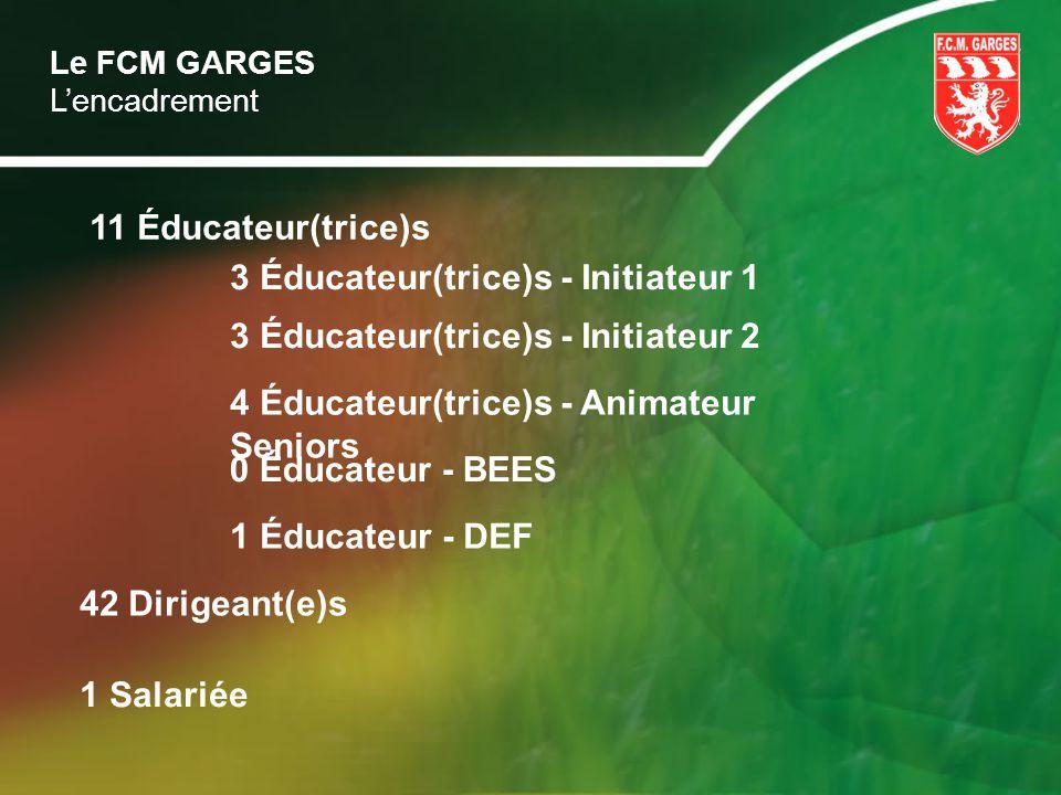 Le FCM GARGES Lencadrement 11 Éducateur(trice)s 42 Dirigeant(e)s 3 Éducateur(trice)s - Initiateur 1 0 Éducateur - BEES 3 Éducateur(trice)s - Initiateu