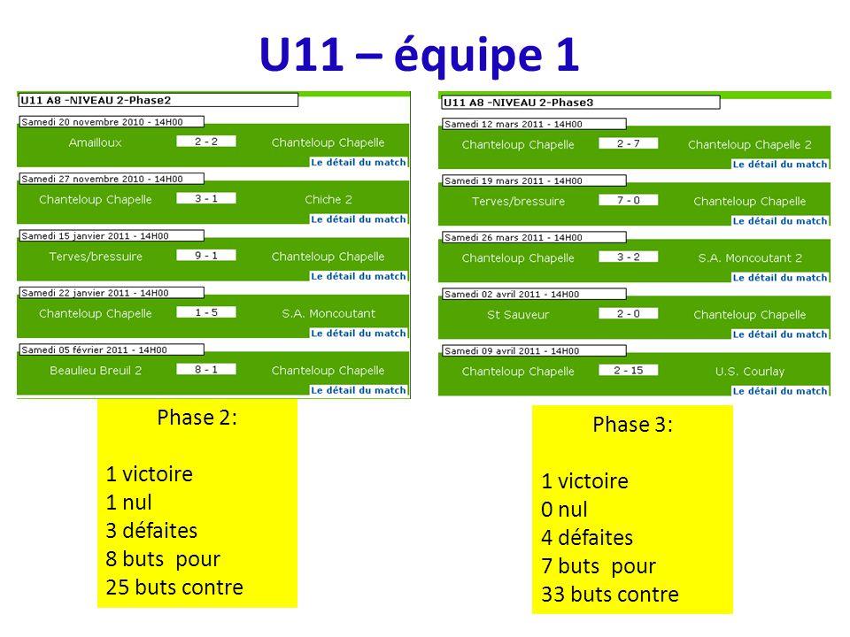 U11 – équipe 1 Phase 2: 1 victoire 1 nul 3 défaites 8 buts pour 25 buts contre Phase 3: 1 victoire 0 nul 4 défaites 7 buts pour 33 buts contre
