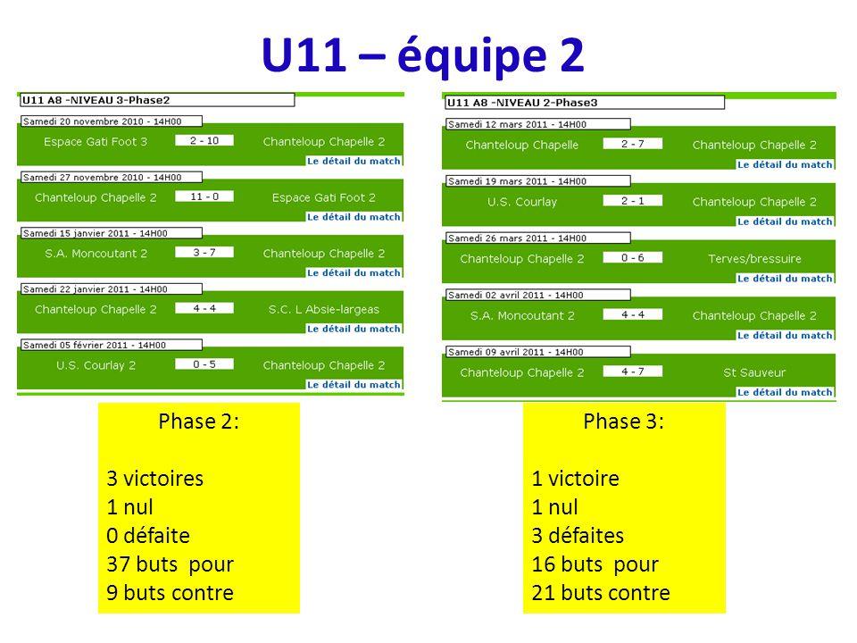 U11 – équipe 2 Phase 2: 3 victoires 1 nul 0 défaite 37 buts pour 9 buts contre Phase 3: 1 victoire 1 nul 3 défaites 16 buts pour 21 buts contre