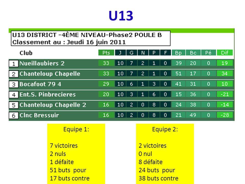 U13 Equipe 1: 7 victoires 2 nuls 1 défaite 51 buts pour 17 buts contre Equipe 2: 2 victoires 0 nul 8 défaite 24 buts pour 38 buts contre