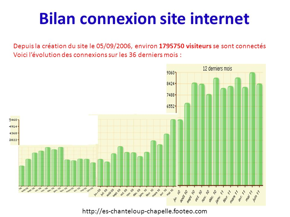 Bilan connexion site internet Depuis la création du site le 05/09/2006, environ 1795750 visiteurs se sont connectés Voici lévolution des connexions sur les 36 derniers mois : http://es-chanteloup-chapelle.footeo.com