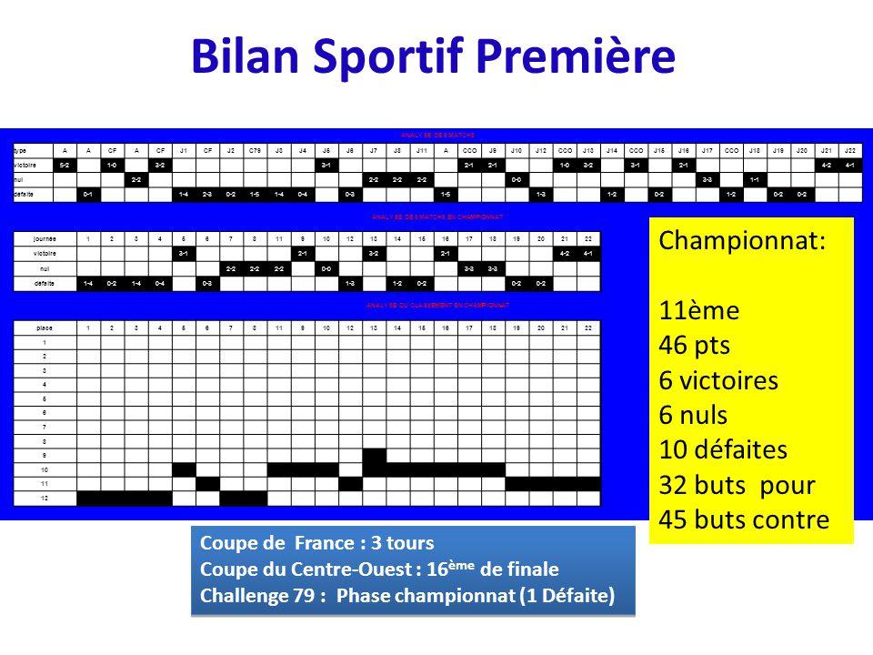 Bilan Sportif Première Coupe de France : 3 tours Coupe du Centre-Ouest : 16 ème de finale Challenge 79 : Phase championnat (1 Défaite) Coupe de France : 3 tours Coupe du Centre-Ouest : 16 ème de finale Challenge 79 : Phase championnat (1 Défaite) ANALYSE DES MATCHS typeAACFA J1CFJ2C79J3J4J5J6J7J8J11ACCOJ9J10J12CCOJ13J14CCOJ15J16J17CCOJ18J19J20J21J22 victoire5-2 1-0 3-2 3-1 2-1 1-03-2 3-1 2-1 4-24-1 nul 2-2 0-0 3-3 1-1 défaite 0-1 1-42-30-21-51-40-4 0-3 1-5 1-3 1-2 0-2 1-2 0-2 ANALYSE DES MATCHS EN CHAMPIONNAT journée12345678119101213141516171819202122 victoire 3-1 2-1 3-2 2-1 4-24-1 nul 2-2 0-0 3-3 défaite1-40-21-40-4 0-3 1-3 1-20-2 ANALYSE DU CLASSEMENT EN CHAMPIONNAT place12345678119101213141516171819202122 1 2 3 4 5 6 7 8 9 10 11 12 Championnat: 11ème 46 pts 6 victoires 6 nuls 10 défaites 32 buts pour 45 buts contre