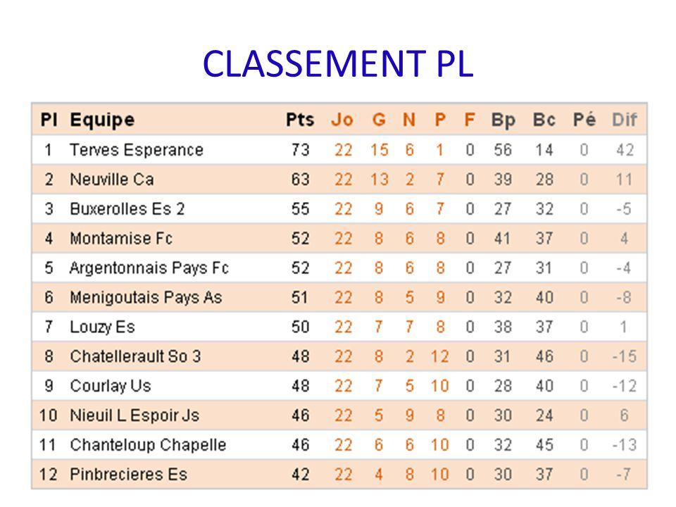Bilan Sportif Réserve A Coupe des Deux-Sèvres : 1 tour ANALYSE DES MATCHS typeAAAAJ1CDSJ2J3J4J5J6J7J11J8J9J10J12J13J14J15J16J17J18J19J20J21J22 victoire4-1 2-0 3-2 2-1 3-0 1-03-1 3-2 5-2 nul 1-1 0-0 1-1 0-0 1-1 2-2 défaite 2-5 0-21-3 0-1 1-31-2 2-41-3 2-5 1-30-3 2-4 ANALYSE DES MATCHS EN CHAMPIONNAT journée12345671189101213141516171819202122 victoire 3-2 2-1 3-0 1-03-1 3-2 5-2 nul0-0 1-1 0-0 1-1 2-2 défaite 1-3 0-1 1-31-2 2-41-3 2-5 1-30-3 2-4 ANALYSE DU CLASSEMENT EN CHAMPIONNAT journée12345671189101213141516171819202122 1 2 3 4 5 6 7 8 9 10 11 12 Championnat: 7ème 48 pts 7 victoires 5 nuls 10 défaites 35 buts pour 43 buts contre