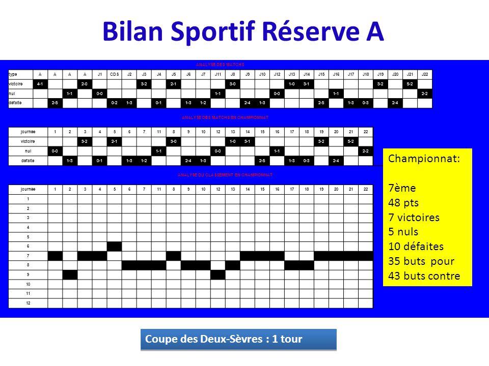 Bilan Sportif Réserve A Coupe des Deux-Sèvres : 1 tour ANALYSE DES MATCHS typeAAAAJ1CDSJ2J3J4J5J6J7J11J8J9J10J12J13J14J15J16J17J18J19J20J21J22 victoir