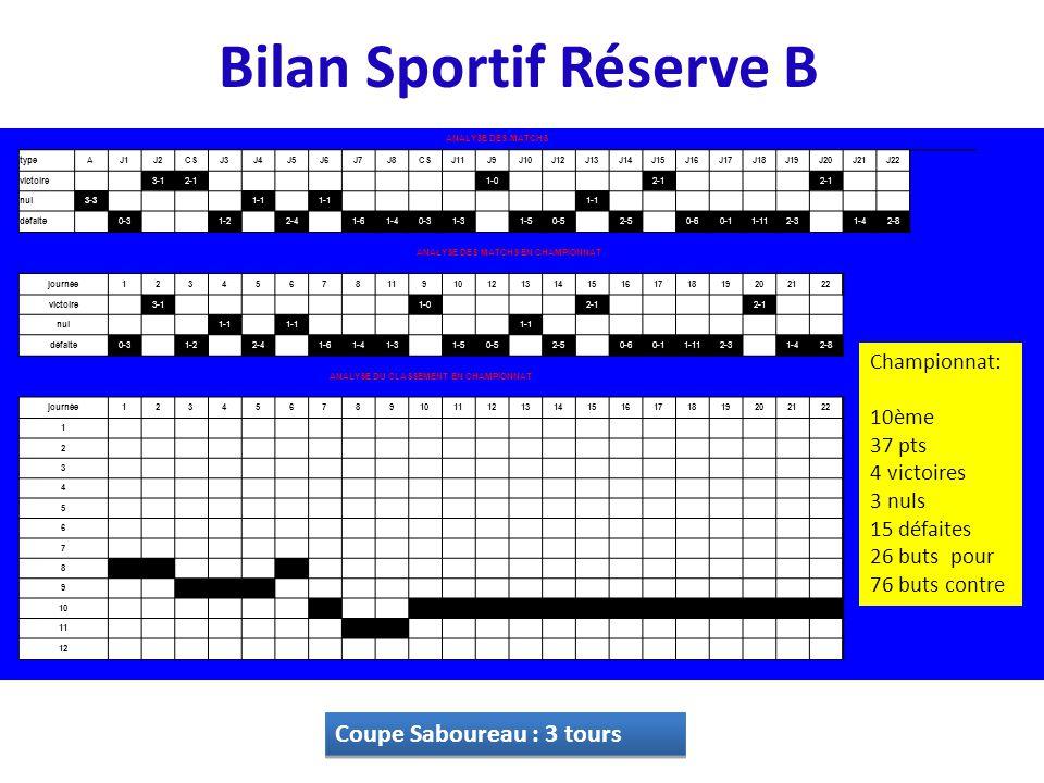 Bilan Sportif Réserve B Coupe Saboureau : 3 tours ANALYSE DES MATCHS typeAJ1J2CSJ3J4J5J6J7J8CSJ11J9J10J12J13J14J15J16J17J18J19J20J21J22 victoire 3-12-1 1-0 2-1 nul3-3 1-1 défaite 0-3 1-2 2-4 1-61-40-31-3 1-50-5 2-5 0-60-11-112-3 1-42-8 ANALYSE DES MATCHS EN CHAMPIONNAT journée12345678119101213141516171819202122 victoire 3-1 1-0 2-1 nul 1-1 défaite0-3 1-2 2-4 1-61-41-3 1-50-5 2-5 0-60-11-112-3 1-42-8 ANALYSE DU CLASSEMENT EN CHAMPIONNAT journée12345678910111213141516171819202122 1 2 3 4 5 6 7 8 9 10 11 12 Championnat: 10ème 37 pts 4 victoires 3 nuls 15 défaites 26 buts pour 76 buts contre