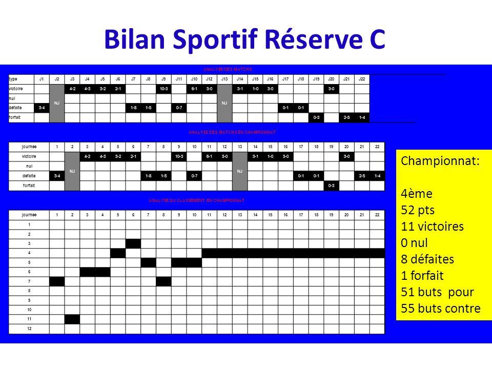 Bilan Sportif Réserve C ANALYSE DES MATCHS typeJ1J2J3J4J5J6J7J8J9J11J10J12J13J14J15J16J17J18J19J20J21J22 victoire NJ 4-24-33-22-1 10-3 6-13-0 NJ 3-11-03-0 nul défaite3-4 1-81-5 0-7 0-1 forfait 0-3 2-51-4 ANALYSE DES MATCHS EN CHAMPIONNAT journée12345678910111213141516171819202122 victoire NJ 4-24-33-22-1 10-3 6-13-0 NJ 3-11-03-0 nul défaite3-4 1-81-5 0-7 0-1 2-51-4 forfait 0-3 ANALYSE DU CLASSEMENT EN CHAMPIONNAT journée12345678910111213141516171819202122 1 2 3 4 5 6 7 8 9 10 11 12 Championnat: 4ème 52 pts 11 victoires 0 nul 8 défaites 1 forfait 51 buts pour 55 buts contre