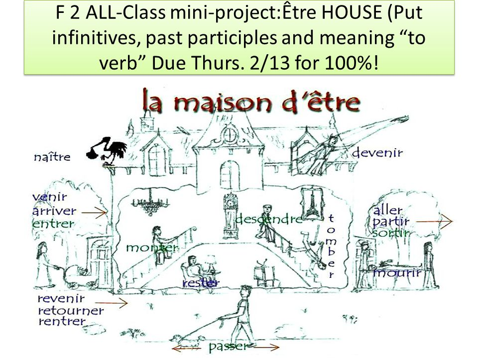 F 2 ALL-Class mini-project:Être HOUSE (Put infinitives, past participles and meaning to verb Due Thurs.